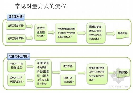 广联达2015GQI安装算量软件知识及实用技巧(93页)