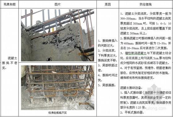 建筑工程质量及安全管理通病防治措施手册(239页 2015年修订)