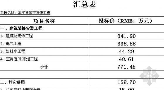 [武汉]某超市装修预算清单(含安装清单)