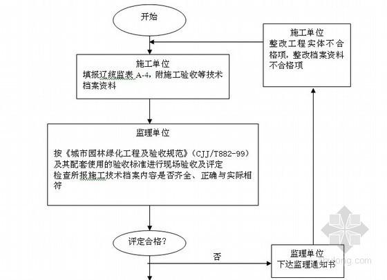 道路及公园绿化工程监理大纲(附流程图)
