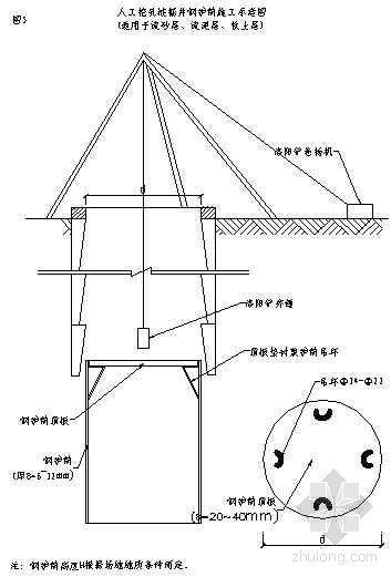 人工挖孔桩工艺节点详图和工序流程图