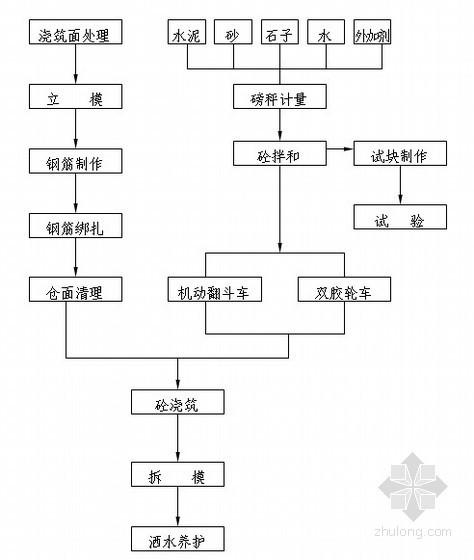 [福建]防洪堤工程施工组织设计(投标 抗洪防汛)
