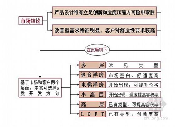 房地产项目物业深化方案(ppt 共90页)