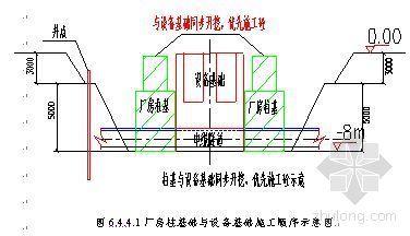 上海某大型钢铁厂连铸机工程施工组织设计