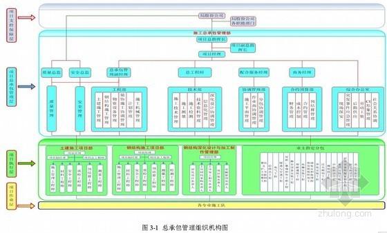 总承包管理配合及服务资料下载-大剧院工程施工总承包管理与配合服务措施