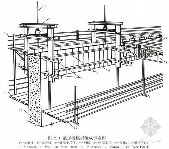 液压滑升模板施工工艺及常见质量问题培训讲义
