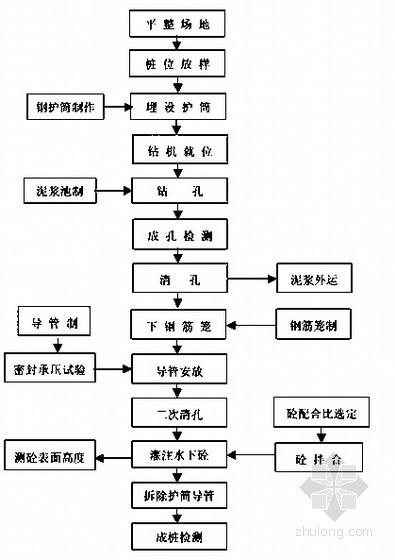 大桥工程V墩连续刚构箱梁施工组织设计(投标)