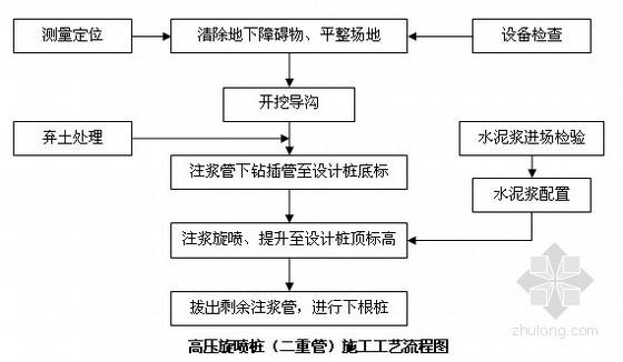 [江苏]地下人防工程深基坑围护结构施工组织设计