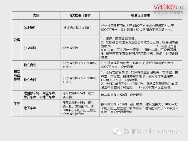万科房地产施工图设计指导解读(含建筑、结构、地下人防等)_62