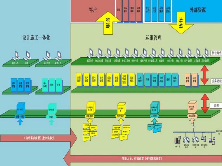 建筑全生命周期BIM运维管理常识