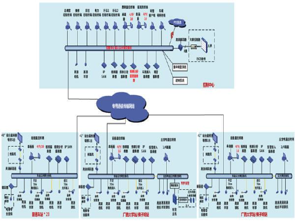 32km全地下地铁线工程视频监控系统技术建议方案146页-地铁监视系统总体架构图
