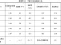 AC-13目标配合比设计(含表格)