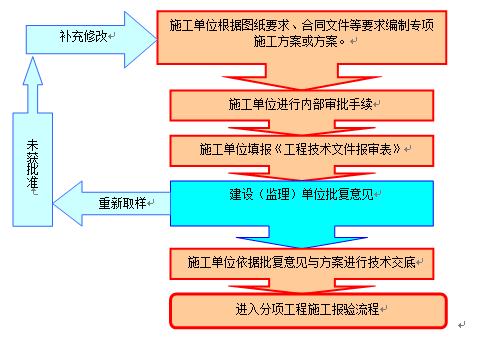 基坑开挖、降水、换填专项施工方案Word版(共141页)_2