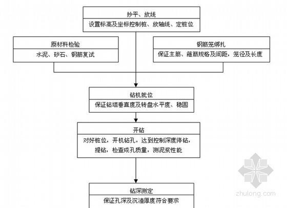 [浙江]工业厂房钻孔灌注桩工程监理细则