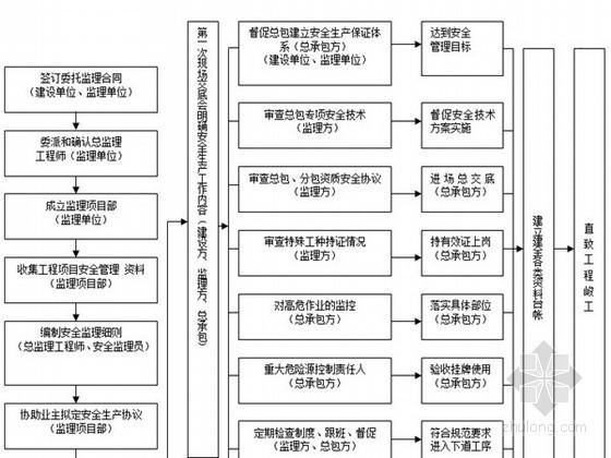[山西]建设工程现场监理作业指导书(通用版 2013年 流程图)
