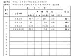 公路改建工程项目工程质量检验评定表