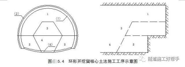 隧道开挖方法及注意事项_13