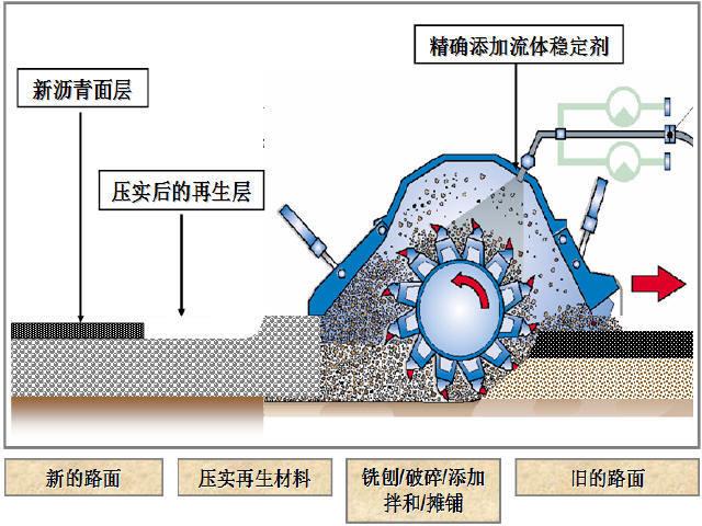 路面现场冷再生混合料配合比设计及施工工艺质量控制62页
