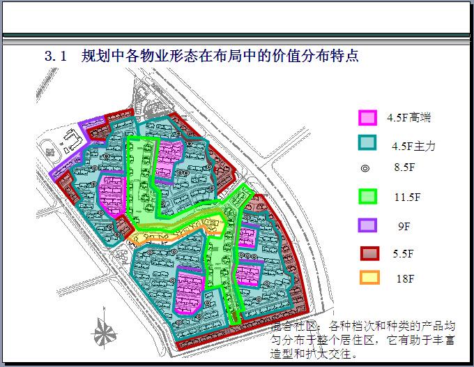 房地产产品创新全解及案例解析(136页,图文并茂)-规划中各物业形态在布局中的价值分布特点