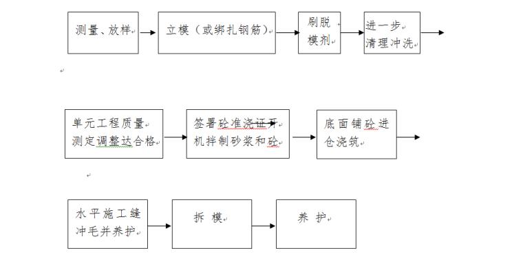 大渡河上游防洪堤工程施工组织设计