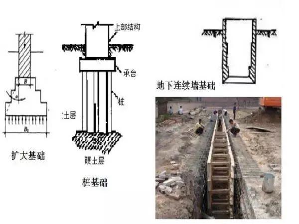 桥梁扩大基础各种施工细节大全!