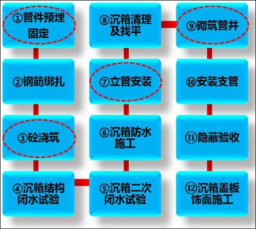 碧桂园同层排水工艺,值得学习_4