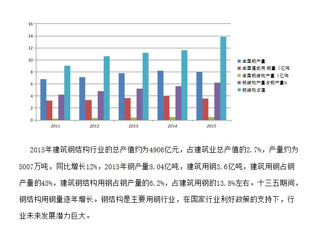 钢结构行业用钢调研报告_2