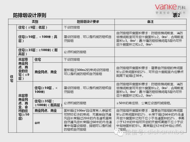 万科房地产施工图设计指导解读(含建筑、结构、地下人防等)_63