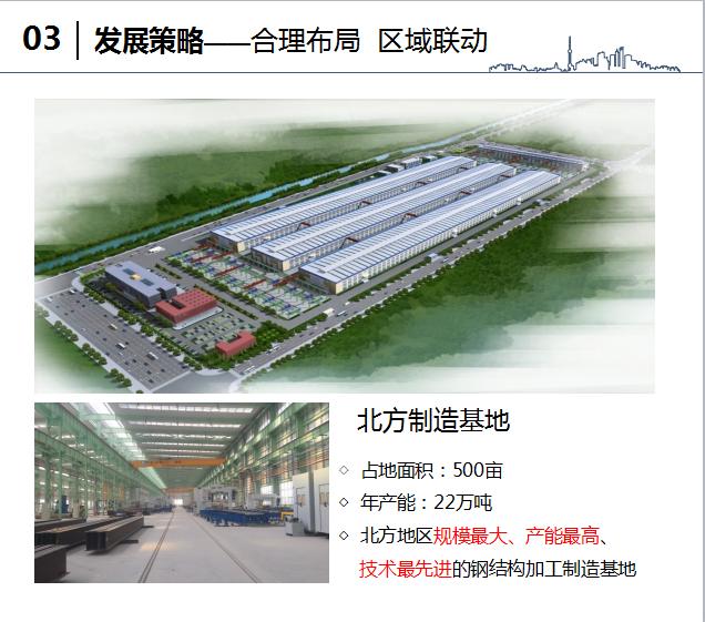 中建钢构住宅产业化汇报文件(附图丰富)_3