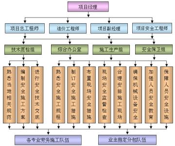 [四川]城市建设PPP项目管理实施方案(483页,图文丰富)