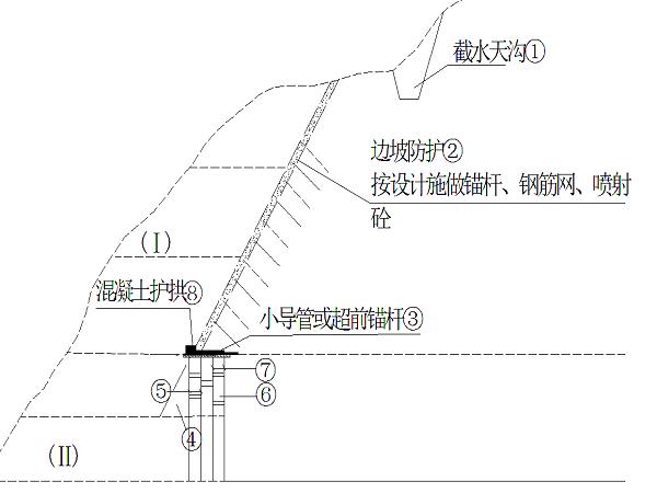 隧道施工组织设计与施工管理