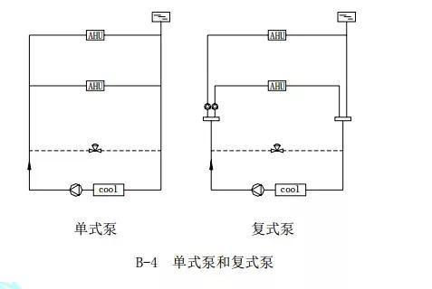 中央空调水系统设计教程_5