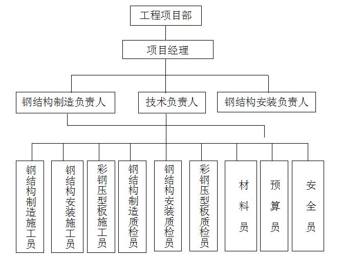 厂房钢结构工程施工方案