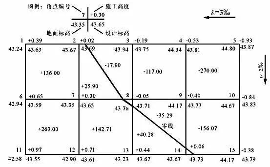场地土方量计算方法!