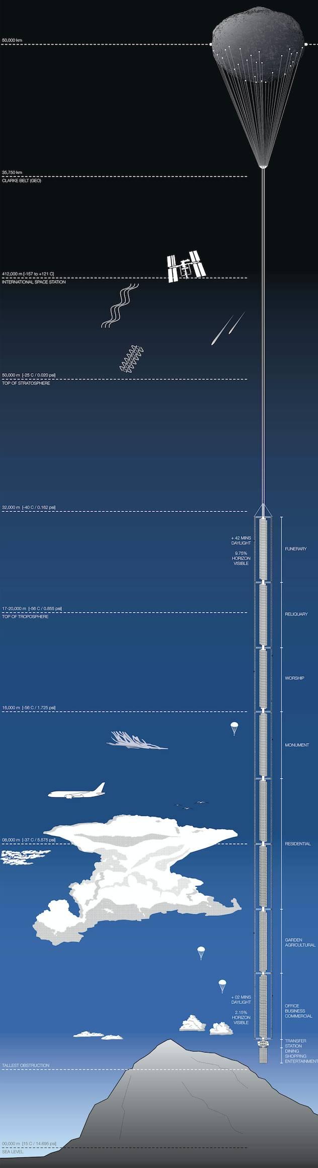 5万米高的建筑从天而降?!已有详细设计方案,施工能否实现全靠_5