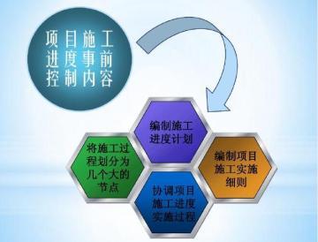 施工项目管理专项培训讲义211页(框架分析全面)