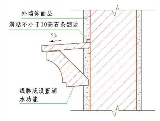 干挂石材、湿贴文化石、GRC装修施工细节_27