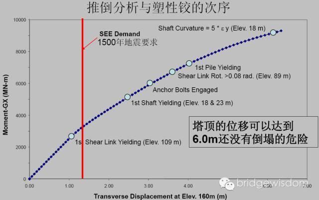桥梁结构抗震设计核心理念_35