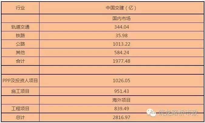 2800亿!中国交建11月中标项目一览