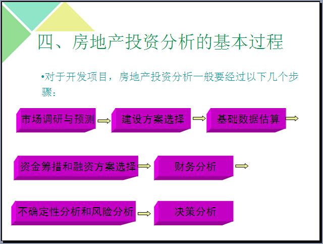 房地产投资分析培训讲解(315页)