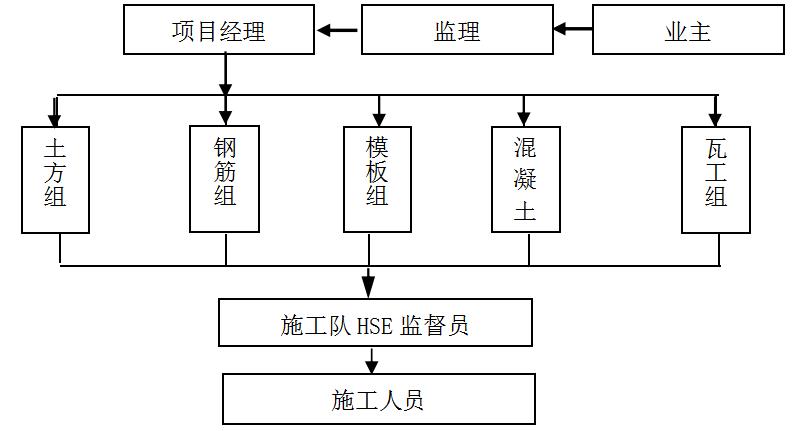 LNG工艺施工方案_1