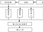 LNG工艺施工方案