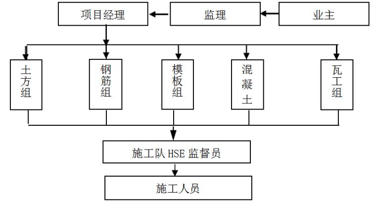 低温LNG与天然气改造工程工艺设备安装专项施工方案_1