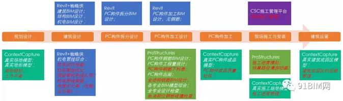 第十一期免费公开课——BIM技术在安全防护管理中的精细化应用