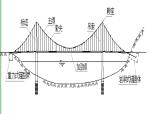 悬索桥施工技术(PPT总结74页)
