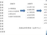 房地产企业运营管理(共60)