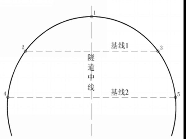 隧道监控量测工程监理实施细则