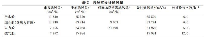 两个地下综合管廊通风系统设计_14
