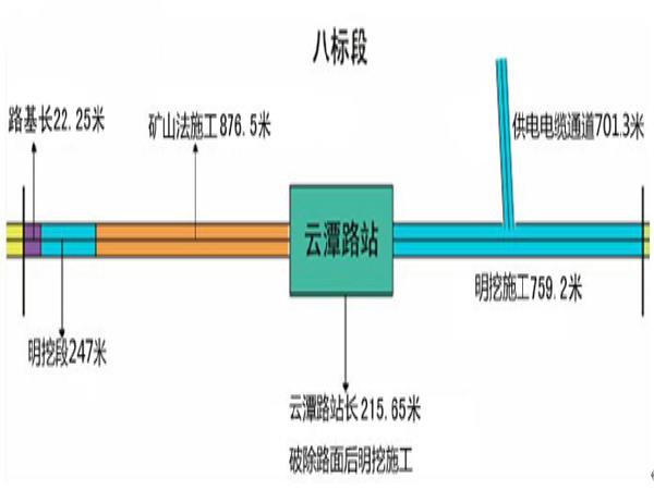 贵阳轨道交通1号线八标实施性施工组织设计