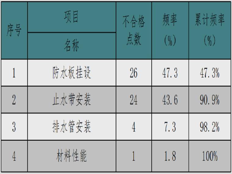 [QC成果]提高隧道防排水工程施工質量